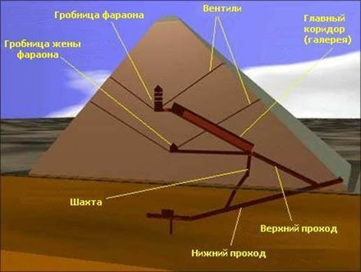 Пирамида фараона Хеопса и история египетских пирамид Чудеса света Схема пирамиды Хеопса